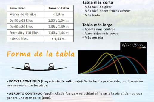 Infografía wakeboard