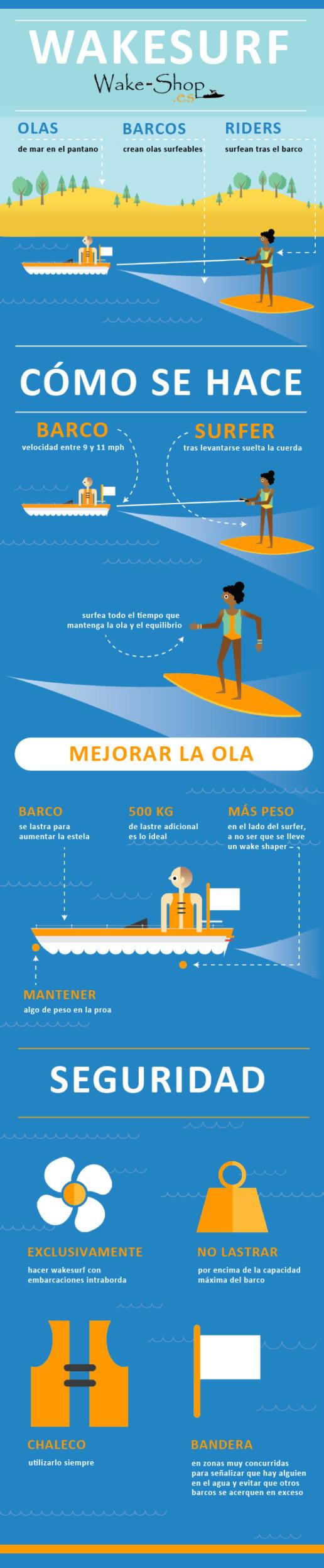 Infofrafía wakesurf